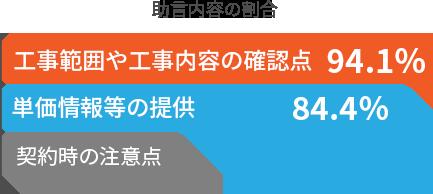 助言内容の94%が工事の内容!